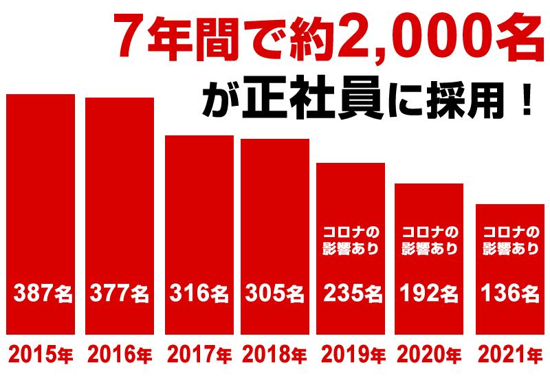 トヨタは3年で1,000以上を正社員登用