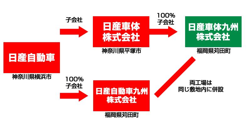 日産グループの概略図