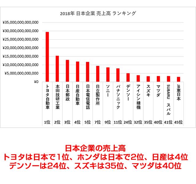 2018年 日本企業 売上高 ランキング