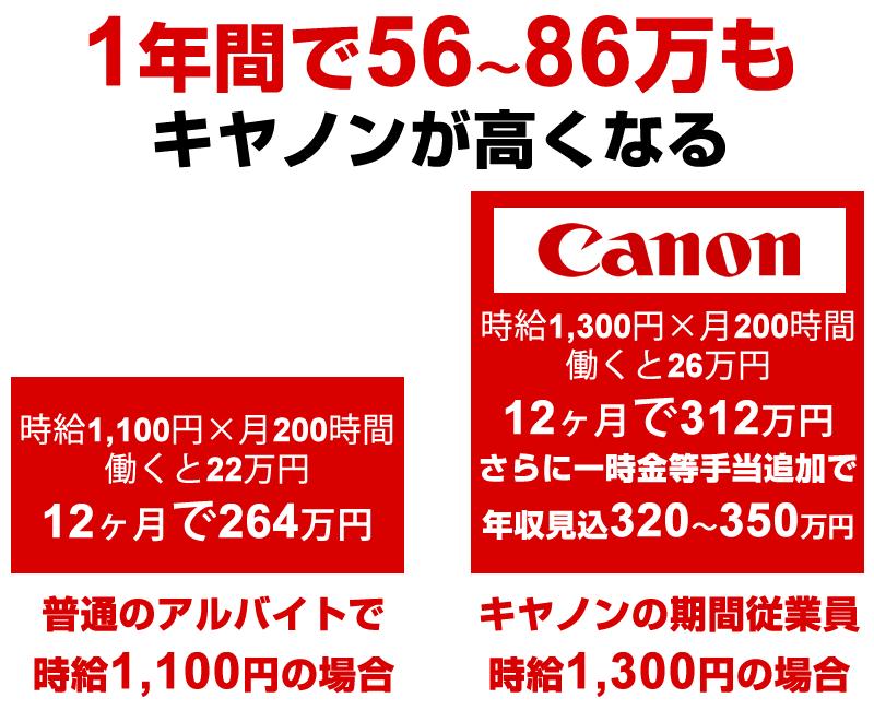 キヤノンCanon(栃木・宇都宮)の期間工年収の見込みは、320万円~350万円