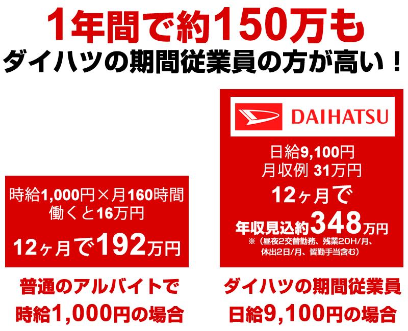 ダイハツ 滋賀(竜王)工場期間工は日給9,100円~10,000円