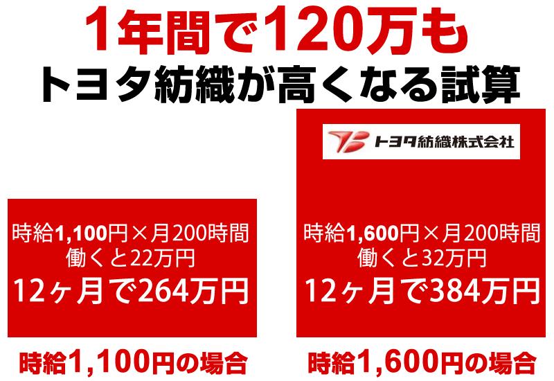 トヨタ紡織の給料