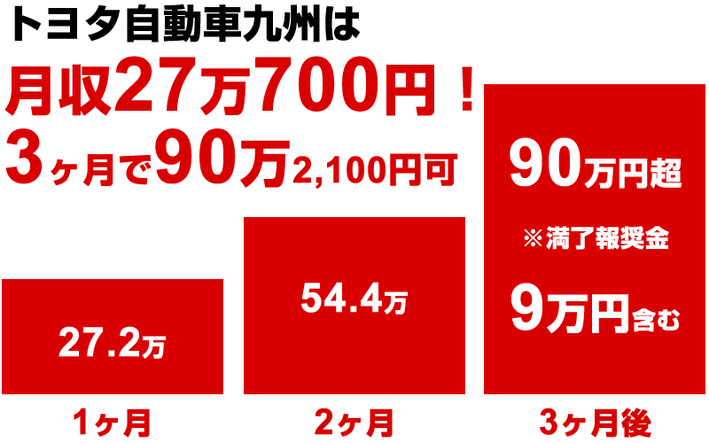 トヨタ自動車九州の給料