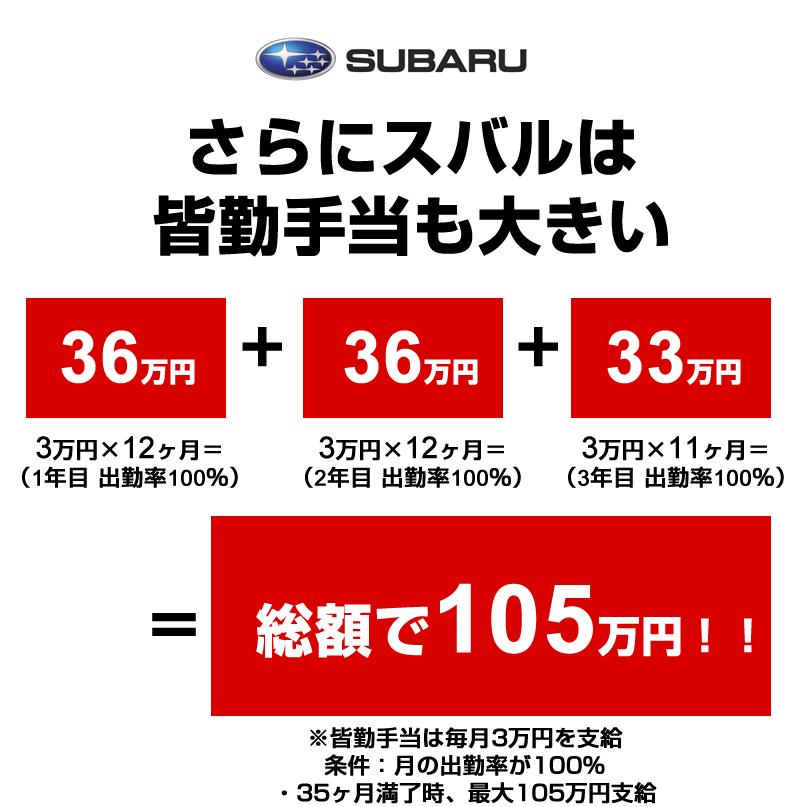 スバルの皆勤手当は毎月3万円を支給
