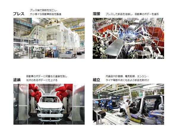 トヨタ自動車東日本の仕事内容
