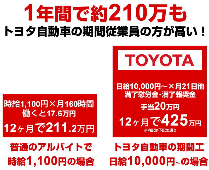 トヨタ自動車(愛知)の期間工